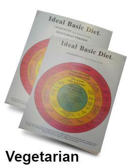 Ideal basic diet